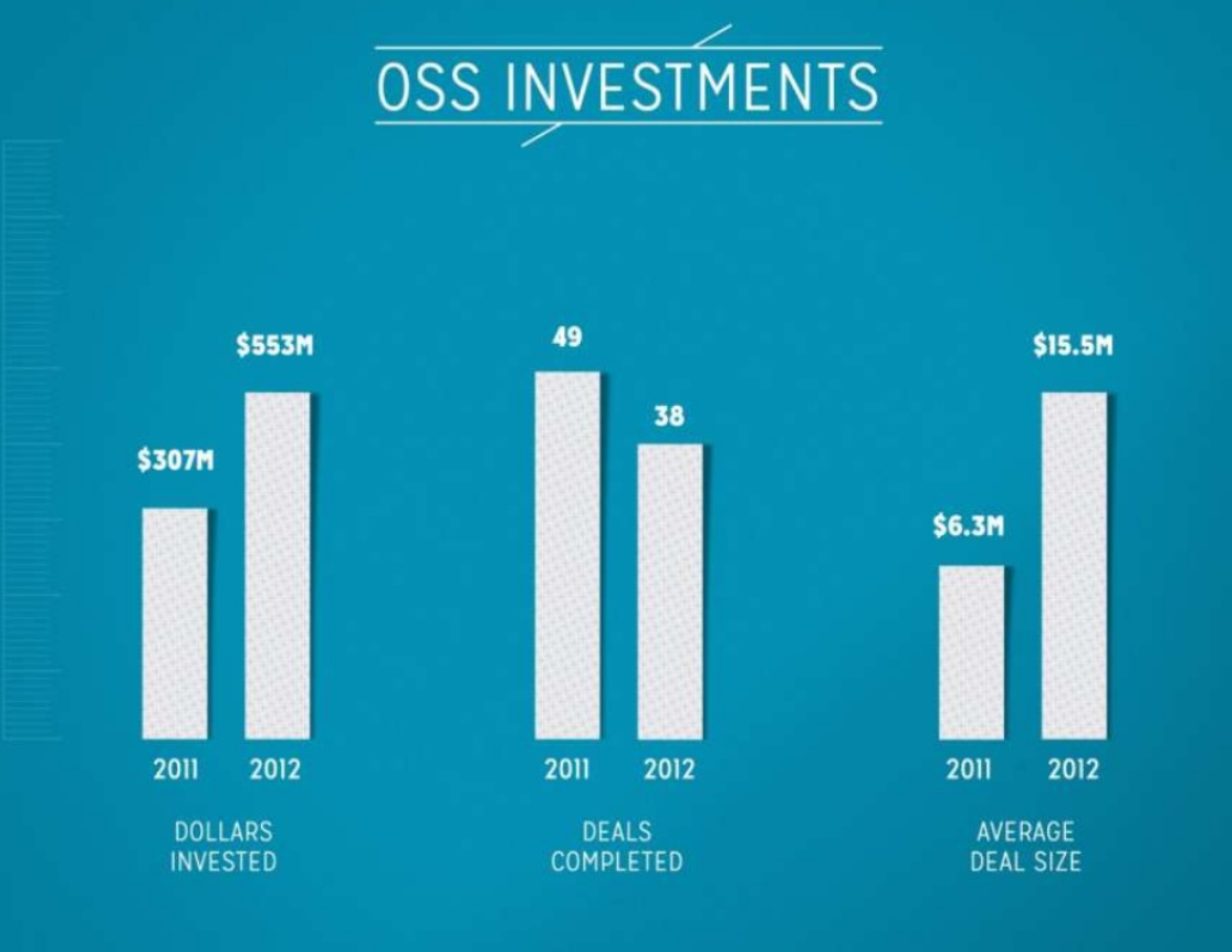 OSS investments